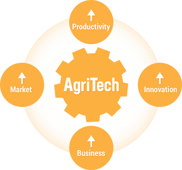 AgriTech graphic