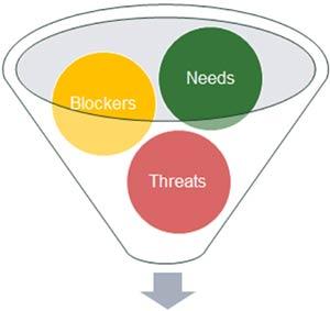 blockers needs threats